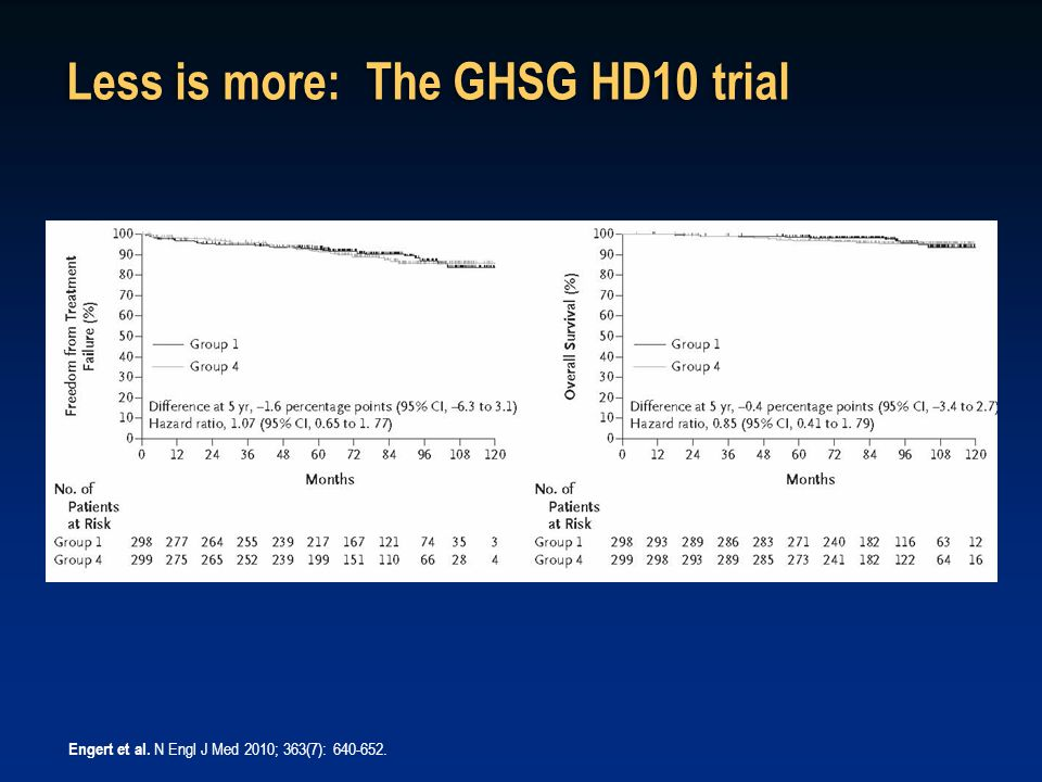 Less is more: The GHSG HD10 trial Engert et al. N Engl J Med 2010; 363(7): 640-652.