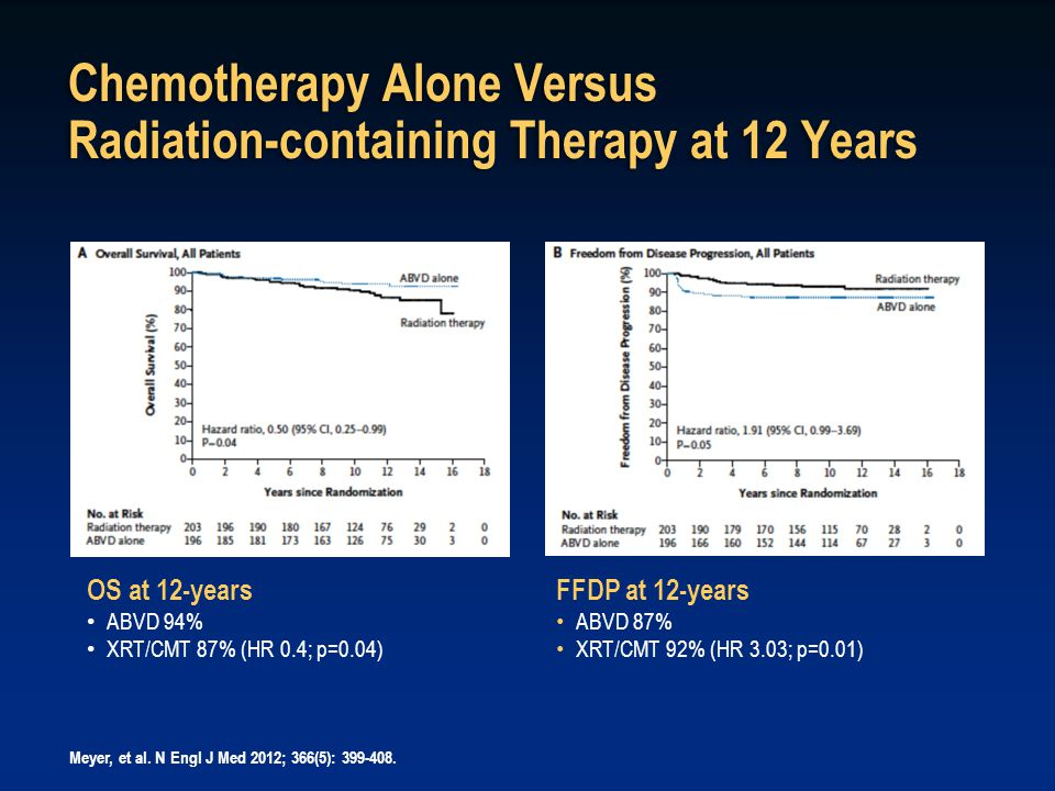 Chemotherapy Alone Versus Radiation-containing Therapy at 12 Years FFDP at 12-years ABVD 87% XRT/CMT 92% (HR 3.03; p=0.01) Meyer, et al. N Engl J Med