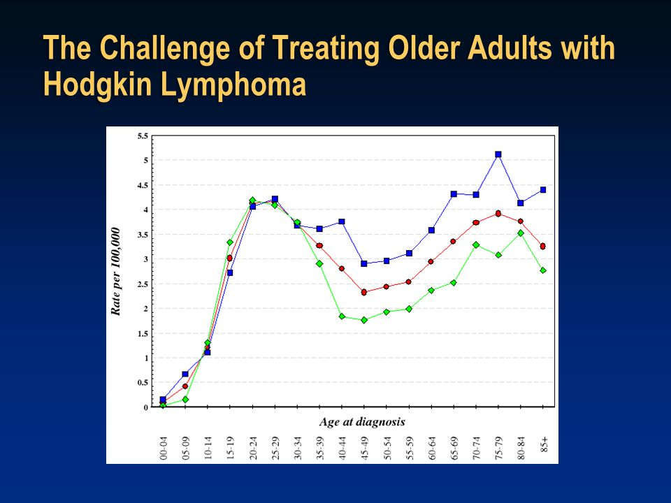 The Challenge of Treating Older Adults with Hodgkin Lymphoma