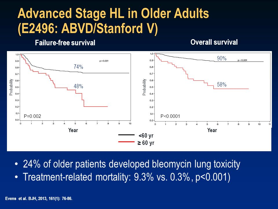 Advanced Stage HL in Older Adults (E2496: ABVD/Stanford V) Failure-free survival Overall survival Evens et al. BJH, 2013, 161(1): 76-86. 24% of older