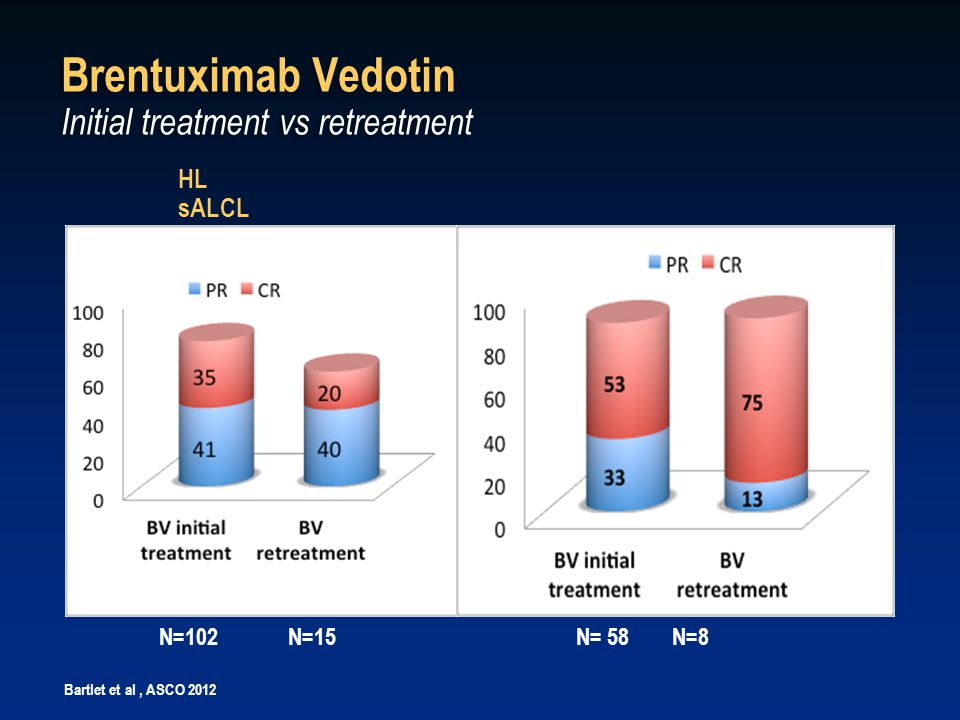 Brentuximab Vedotin Initial treatment vs retreatment HL sALCL N= 58N=8 N=102N=15 Bartlet et al, ASCO 2012