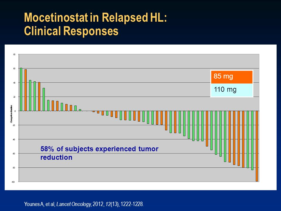 Mocetinostat in Relapsed HL: Clinical Responses 85 mg 110 mg 58% of subjects experienced tumor reduction Younes A, et al, Lancet Oncology, 2012, 12 (1