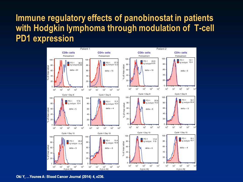 Immune regulatory effects of panobinostat in patients with Hodgkin lymphoma through modulation of T-cell PD1 expression Oki Y, …Younes A: Blood Cancer