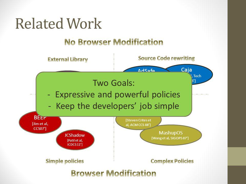 Related Work Adjail [Louw et al, USENIX SEC 10'] Caja [Miller et al, Tech report 08'] MashupOS [Wang et al, SIGOPS 07'] AdSafe [Douglas Crockford et al] OMASH [Steven Crites et al, ACM CCS 08'] JCShadow [Patil et al, ICDCS 11'] BEEP [Jim et al, CCS07'] ESCUDO [Jayaraman et al, ICDCS 10'] CSP Two Goals: -Expressive and powerful policies -Keep the developers' job simple
