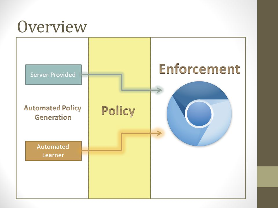 Enforcement Overview V8 JavaScript Engine V8/Webkit Bindings worldID WebKit DOM Implementation HTML Response Policy checking Taint tracking Callback function Script Nodes 1 2 4 3 5 6 World1 World2 World3 HTML Parser ScriptController DOM Nodes ACL worldID Chromium Architecture WebKit Renderer