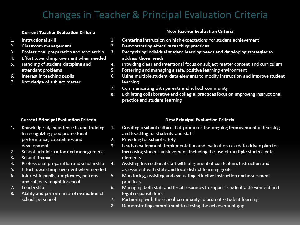 Changes in Teacher & Principal Evaluation Criteria Current Teacher Evaluation Criteria New Teacher Evaluation Criteria 1.Instructional skill 2.Classroom management 3.Professional preparation and scholarship 4.Effort toward improvement when needed 5.Handling of student discipline and attendant problems 6.Interest in teaching pupils 7.Knowledge of subject matter 1.Centering instruction on high expectations for student achievement 2.Demonstrating effective teaching practices 3.Recognizing individual student learning needs and developing strategies to address those needs 4.Providing clear and intentional focus on subject matter content and curriculum 5.Fostering and managing a safe, positive learning environment 6.Using multiple student data elements to modify instruction and improve student learning 7.Communicating with parents and school community 8.Exhibiting collaborative and collegial practices focus on improving instructional practice and student learning Current Principal Evaluation Criteria New Principal Evaluation Criteria 1.Knowledge of, experience in and training in recognizing good professional performance, capabilities and development 2.School administration and management 3.School finance 4.Professional preparation and scholarship 5.Effort toward improvement when needed 6.Interest in pupils, employees, patrons and subjects taught in school 7.Leadership 8.Ability and performance of evaluation of school personnel 1.Creating a school culture that promotes the ongoing improvement of learning and teaching for students and staff 2.Providing for school safety 3.Leads development, implementation and evaluation of a data-driven plan for increasing student achievement, including the use of multiple student data elements 4.Assisting instructional staff with alignment of curriculum, instruction and assessment with state and local district learning goals 5.Monitoring, assisting and evaluating effective instruction and assessment practices 6.Managing both staff and fiscal resources to support student achievement and legal responsibilities 7.Partnering with the school community to promote student learning 8.Demonstrating commitment to closing the achievement gap