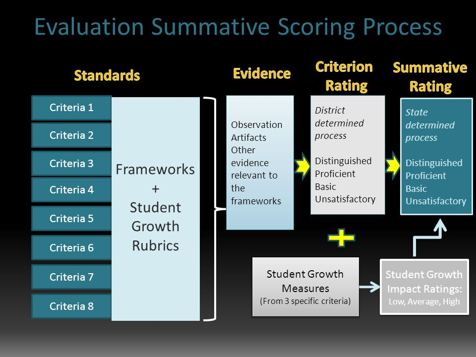 Criteria 2 Criteria 1 Criteria 3 Criteria 4 Criteria 5 Criteria 6 Criteria 7 Criteria 8 Frameworks + Student Growth Rubrics Observation Artifacts Other evidence relevant to the frameworks Observation Artifacts Other evidence relevant to the frameworks Student Growth Measures (From 3 specific criteria) Student Growth Measures (From 3 specific criteria) State determined process Distinguished Proficient Basic Unsatisfactory Student Growth Impact Ratings: Low, Average, High Student Growth Impact Ratings: Low, Average, High District determined process Distinguished Proficient Basic Unsatisfactory District determined process Distinguished Proficient Basic Unsatisfactory Evaluation Summative Scoring Process