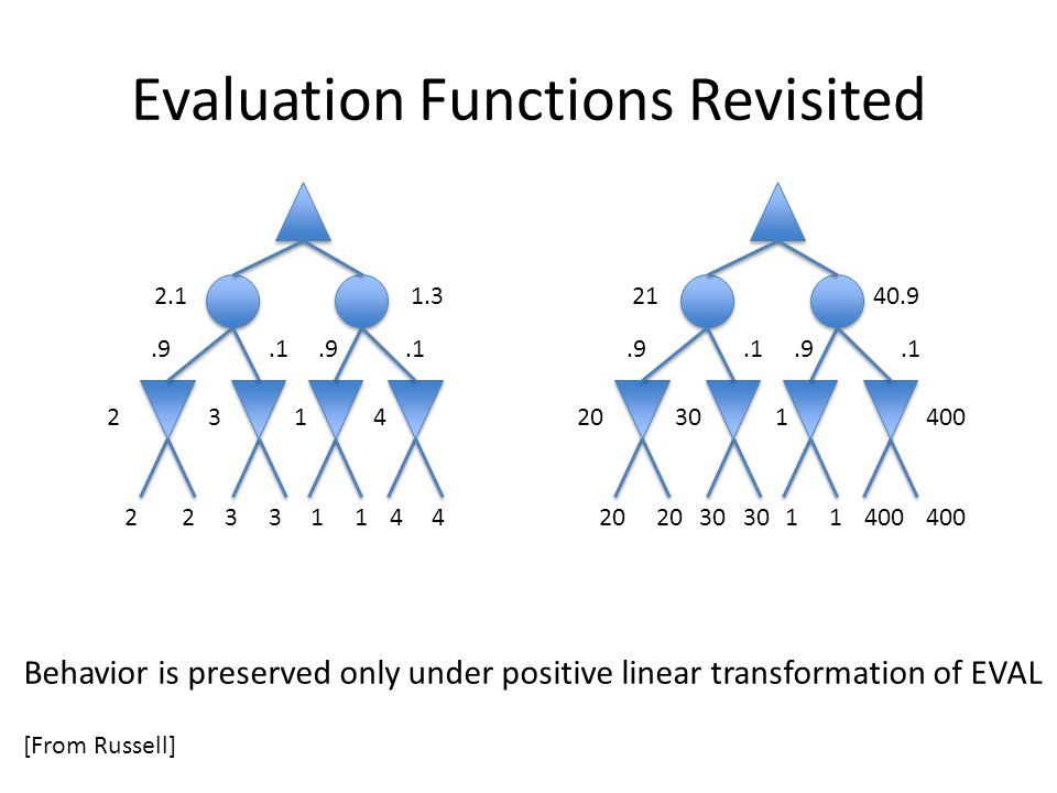 Evaluation Functions Revisited Behavior is preserved only under positive linear transformation of EVAL [From Russell] 20 30 11400 22331144 231420301400.9.1.9.1.9.1.9.1 2.1 1.321 40.9