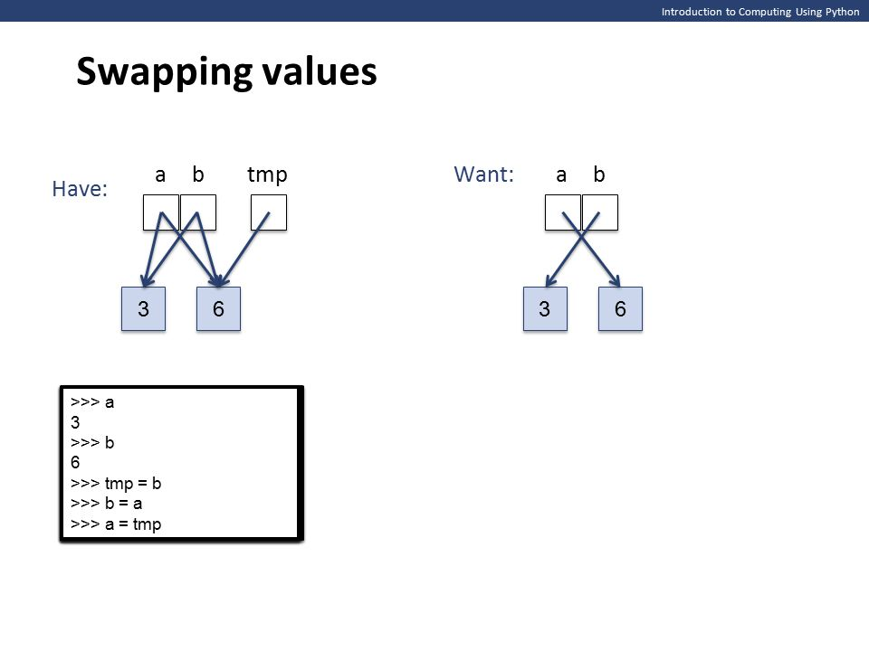 >>> a 3 >>> b 6 >>> a 3 >>> b 6 Introduction to Computing Using Python Swapping values 3 3 abtmp 6 6 3 3 ab 6 6 Want: Have: >>> a 3 >>> b 6 >>> b = a >>> a 3 >>> b 6 >>> b = a >>> a 3 >>> b 6 >>> tmp = b >>> a 3 >>> b 6 >>> tmp = b >>> a 3 >>> b 6 >>> a, b = b, a >>> a 3 >>> b 6 >>> a, b = b, a >>> a 3 >>> b 6 >>> tmp = b >>> b = a >>> a 3 >>> b 6 >>> tmp = b >>> b = a >>> a 3 >>> b 6 >>> tmp = b >>> b = a >>> a = tmp >>> a 3 >>> b 6 >>> tmp = b >>> b = a >>> a = tmp