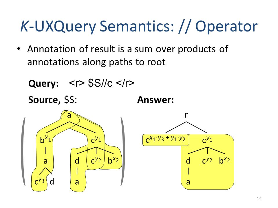 Annotation of result is a sum over products of annotations along paths to root K-UXQuery Semantics: // Operator 14 Source, $S: r c x 1 ¢ y 3 + y 1 ¢ y