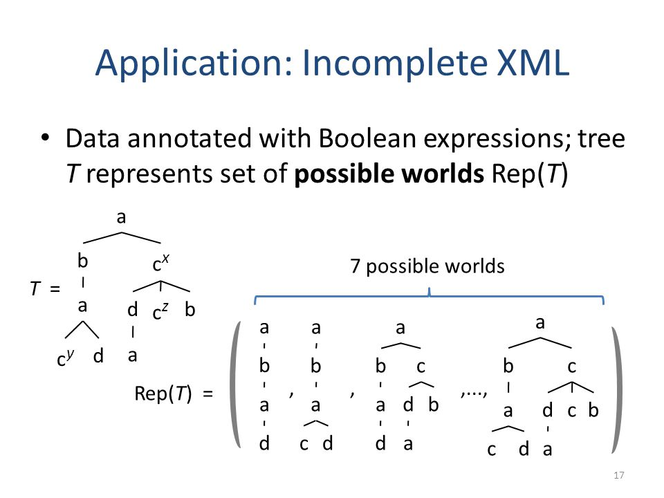 Application: Incomplete XML Data annotated with Boolean expressions; tree T represents set of possible worlds Rep(T) 17 T = a b cycy cxcx a d a czcz b