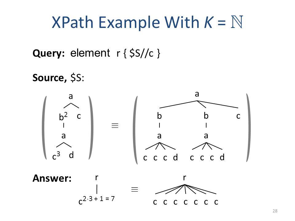 a b2b2 c3c3 c a d r c 2 ¢ 3 + 1 = 7 XPath Example With K = N 28 Source, $S: Answer: Query: element r { $S//c } ´ a b c c a dcc b c a dcc ´ r ccccccc