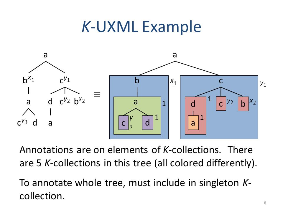 c b c b c ad c ad In NRC K : { h a, { h b, { h a, { h c, {} i y 3, h d, {} i 1 } i 1 } i x 1, h c, {...} i y 1 } i 1 } K-UXML Example 9 a bx1bx1 cy3cy