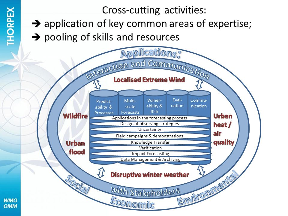 Vulner- ability & Risk Multi- scale Forecasts Eval- uation Commu- nication Predict- ability & Processes Impact Forecasting Verification Knowledge Transfer Field campaigns & demonstrations Uncertainty Design of observing strategies Applications in the forecasting process Data Management & Archiving Cross-cutting activities:  application of key common areas of expertise;  pooling of skills and resources