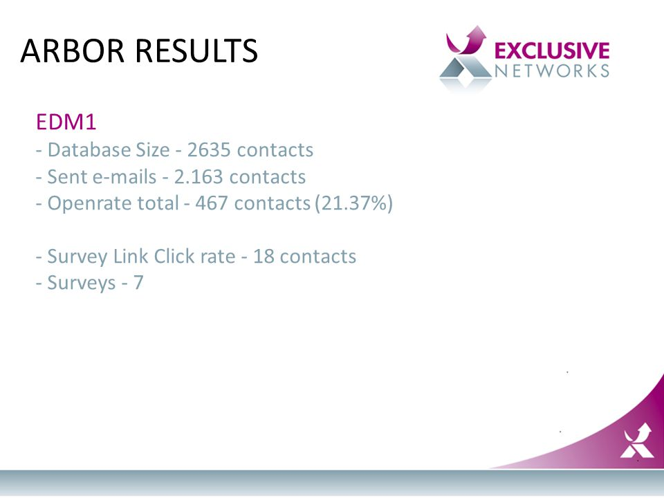EDM1 - Database Size - 2635 contacts - Sent e-mails - 2.163 contacts - Openrate total - 467 contacts (21.37%) - Survey Link Click rate - 18 contacts -