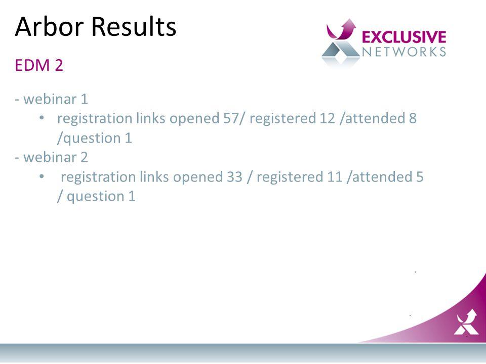 Arbor Results EDM 2 - webinar 1 registration links opened 57/ registered 12 /attended 8 /question 1 - webinar 2 registration links opened 33 / registe