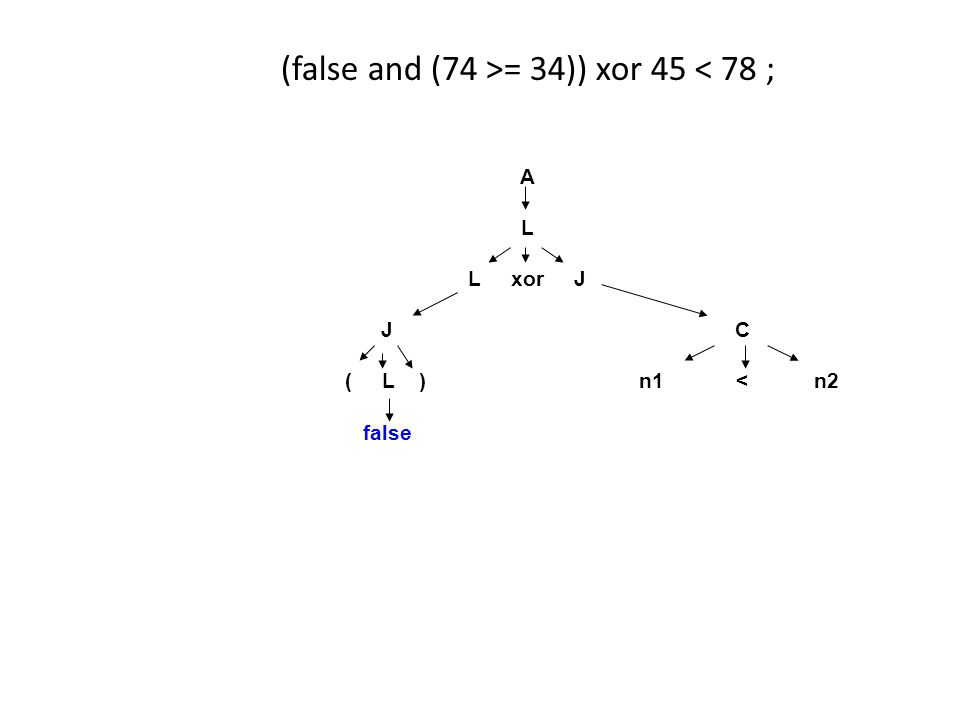 (false and (74 >= 34)) xor 45 < 78 ; A L L xor J J C ( L ) n1 < n2 false