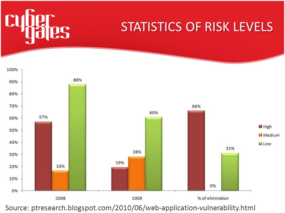 STATISTICS OF RISK LEVELS Source: ptresearch.blogspot.com/2010/06/web-application-vulnerability.html