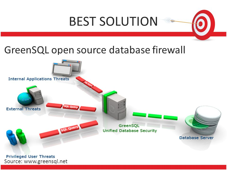 BEST SOLUTION GreenSQL open source database firewall Source: www.greensql.net
