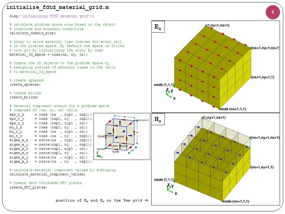 calculate_domain_size.m 5 disp( calculating the number of cells in the problem space ); number_of_spheres = size(spheres,2); number_of_bricks = size(bricks,2); % find the minimum and maximum coordinates of a % box encapsulating the objects number_of_objects = 1; for i=1:number_of_spheres min_x(number_of_objects) = spheres(i).center_x - spheres(i).radius; min_y(number_of_objects) = spheres(i).center_y - spheres(i).radius; min_z(number_of_objects) = spheres(i).center_z - spheres(i).radius; max_x(number_of_objects) = spheres(i).center_x + spheres(i).radius; max_y(number_of_objects) = spheres(i).center_y + spheres(i).radius; max_z(number_of_objects) = spheres(i).center_z + spheres(i).radius; number_of_objects = number_of_objects + 1; end for i=1:number_of_bricks min_x(number_of_objects) = bricks(i).min_x; min_y(number_of_objects) = bricks(i).min_y; min_z(number_of_objects) = bricks(i).min_z; max_x(number_of_objects) = bricks(i).max_x; max_y(number_of_objects) = bricks(i).max_y; max_z(number_of_objects) = bricks(i).max_z; number_of_objects = number_of_objects + 1; end fdtd_domain.min_x = min(min_x); fdtd_domain.min_y = min(min_y); fdtd_domain.min_z = min(min_z); fdtd_domain.max_x = max(max_x); fdtd_domain.max_y = max(max_y); fdtd_domain.max_z = max(max_z); % Determine the problem space boundaries including air buffers fdtd_domain.min_x = fdtd_domain.min_x - dx * boundary.air_buffer_number_of_cells_xn; fdtd_domain.min_y = fdtd_domain.min_y - dy * boundary.air_buffer_number_of_cells_yn; fdtd_domain.min_z = fdtd_domain.min_z - dz * boundary.air_buffer_number_of_cells_zn; fdtd_domain.max_x = fdtd_domain.max_x + dx * boundary.air_buffer_number_of_cells_xp; fdtd_domain.max_y = fdtd_domain.max_y + dy * boundary.air_buffer_number_of_cells_yp; fdtd_domain.max_z = fdtd_domain.max_z + dz * boundary.air_buffer_number_of_cells_zp; 각 spheres, bricks 의 최대, 최소지점의 값을 저장 도형의 최대 / 최소값 을 fdtd_domain 최대 / 최소값에 저장 boundary 공간을 포함하여 fdtd_domain 최대 / 최소값 저장