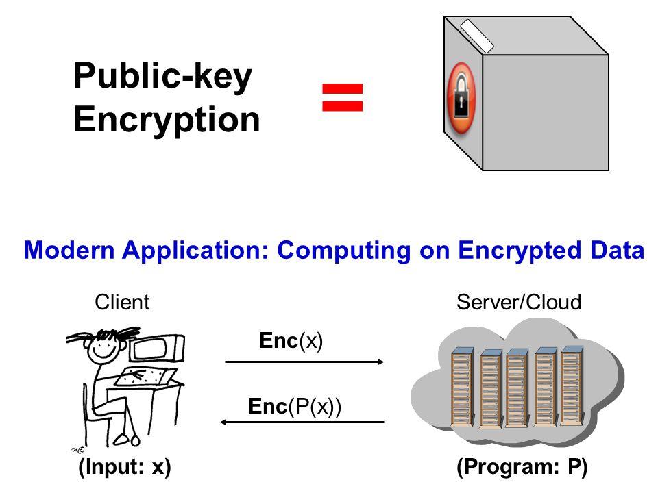 = Modern Application: Computing on Encrypted Data Public-key Encryption ClientServer/Cloud (Input: x)(Program: P) Enc(P(x)) Enc(x)