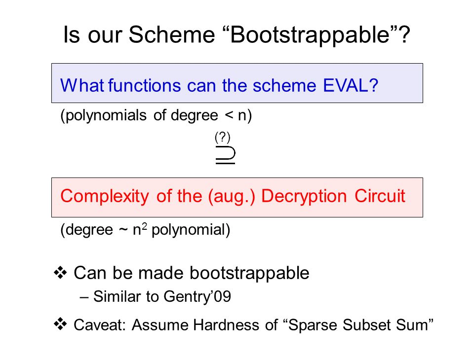 "Is our Scheme ""Bootstrappable""? What functions can the scheme EVAL? Complexity of the (aug.) Decryption Circuit (?)  Can be made bootstrappable – Sim"