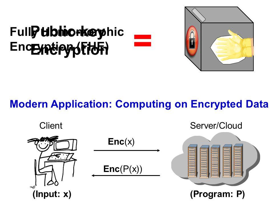= Modern Application: Computing on Encrypted Data Public-key Encryption ClientServer/Cloud (Input: x)(Program: P) Enc(P(x)) Enc(x) Fully Homomorphic Encryption (FHE) =
