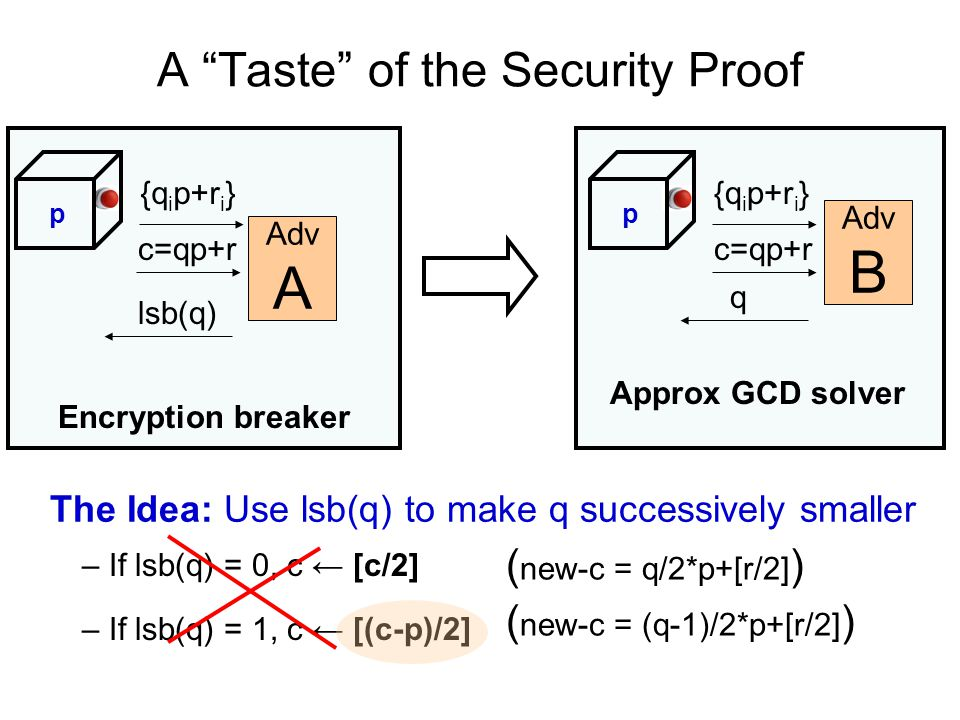 A Taste of the Security Proof Adv B {q i p+r i } Approx GCD solver Adv A Encryption breaker p The Idea: Use lsb(q) to make q successively smaller {q i p+r i } p c=qp+r lsb(q) c=qp+r q – If lsb(q) = 0, c ← [c/2] ( new-c = q/2*p+[r/2] ) – If lsb(q) = 1, c ← [(c-p)/2] ( new-c = (q-1)/2*p+[r/2] )
