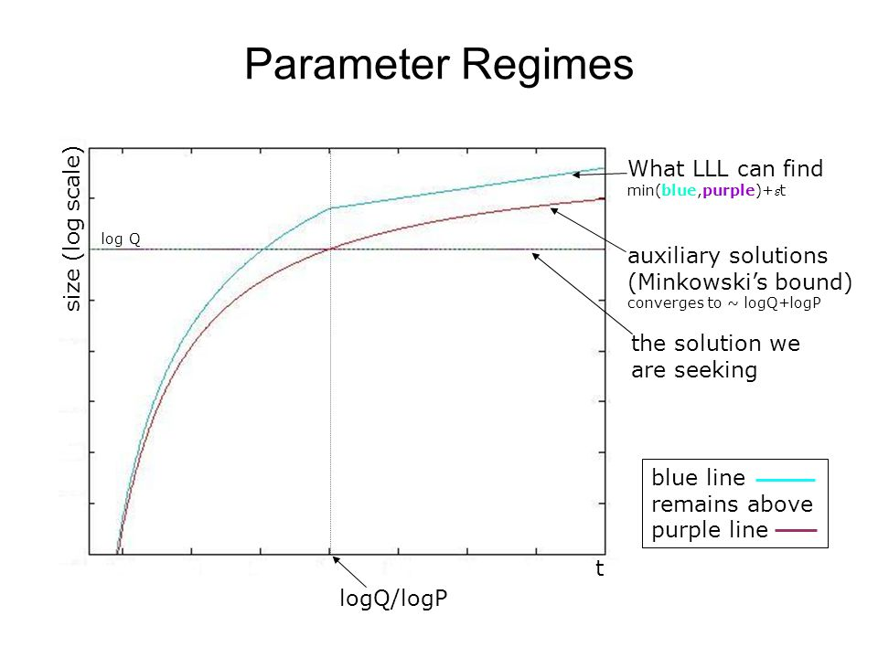 Parameter Regimes t logQ/logP size (log scale) the solution we are seeking auxiliary solutions (Minkowski's bound) converges to ~ logQ+logP What LLL c