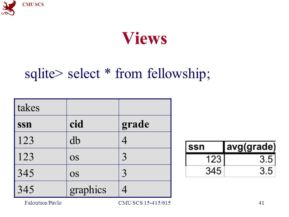 CMU SCS Faloutsos/PavloCMU SCS 15-415/61541 Views sqlite> select * from fellowship; takes ssncidgrade 123db4 123os3 345os3 345graphics4
