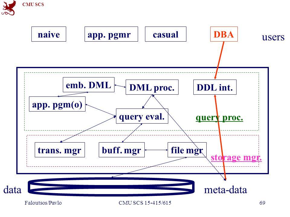 CMU SCS Faloutsos/PavloCMU SCS 15-415/61569 DDL int.DML proc.