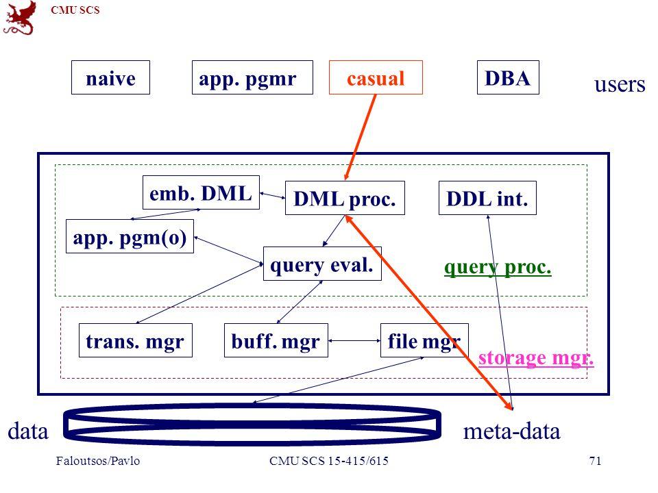 CMU SCS Faloutsos/PavloCMU SCS 15-415/61571 DDL int.DML proc.