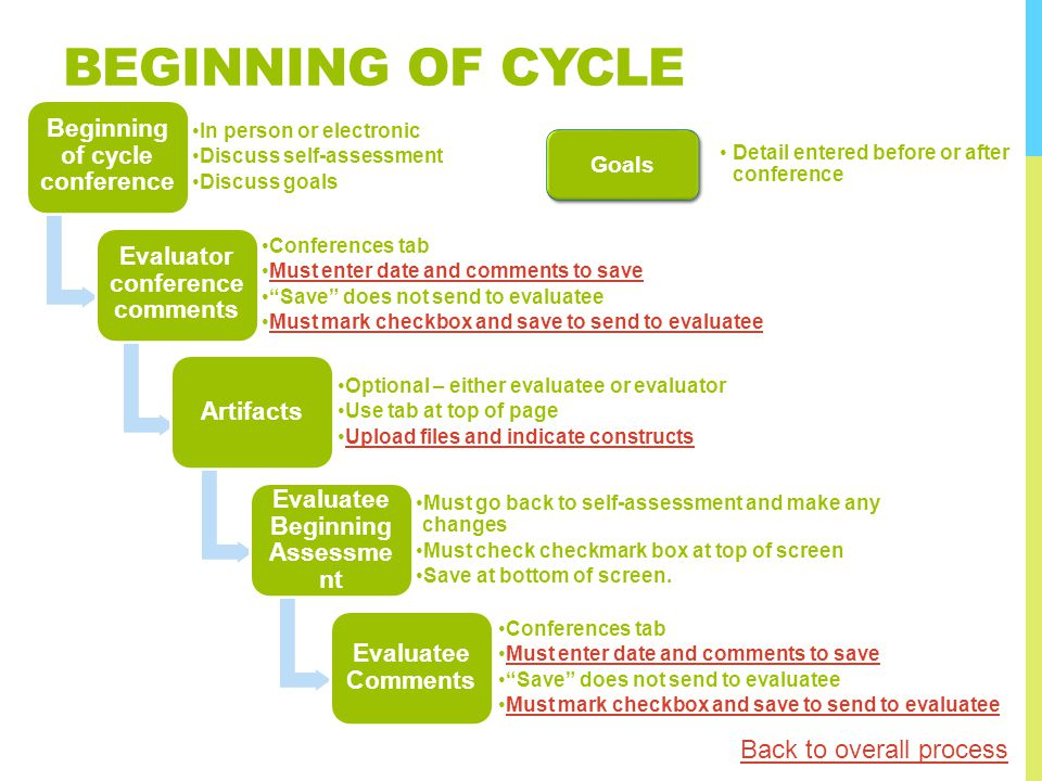 BEGINNING OF CYCLE Beginning of cycle conference In person or electronic Discuss self-assessment Discuss goals Evaluator conference comments Conferenc