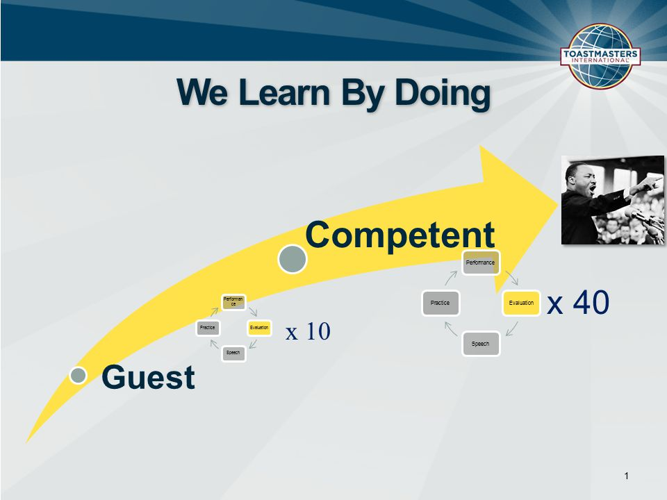 1 We Learn By Doing Guest Competent Performanc e EvaluationSpeechPractice PerformanceEvaluationSpeechPractice x 40 x 10