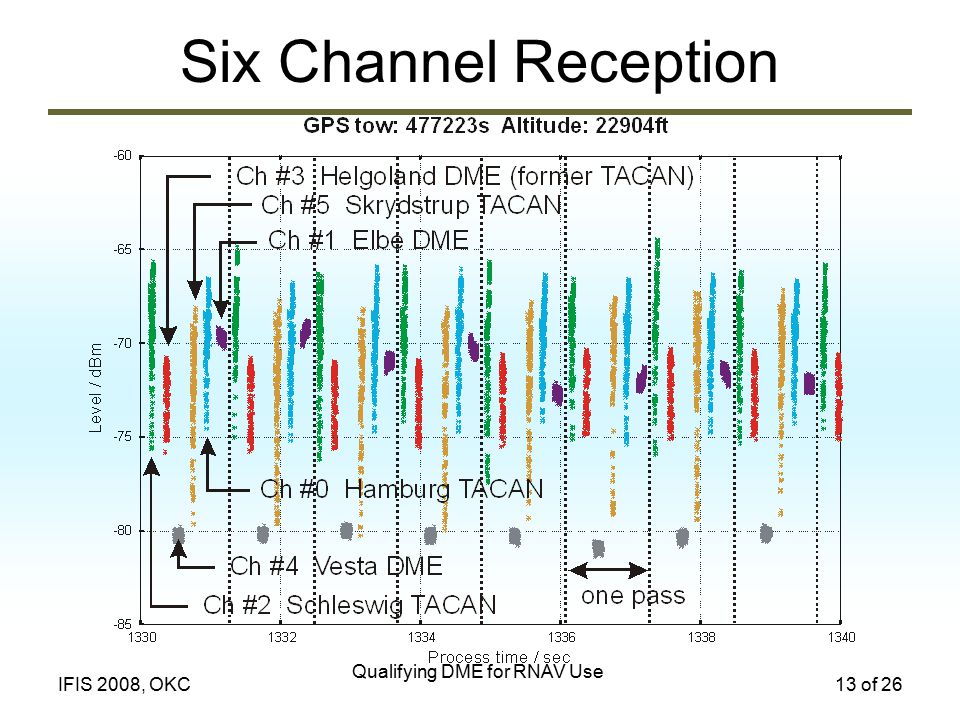 Qualifying DME for RNAV Use 13 of 26IFIS 2008, OKC Six Channel Reception