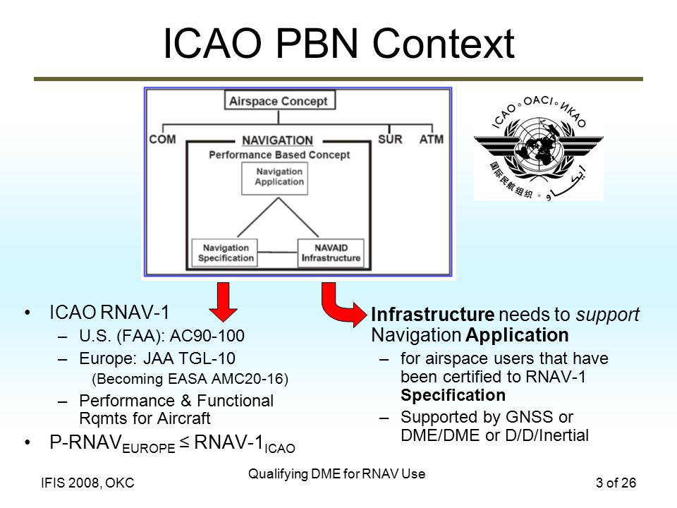 Qualifying DME for RNAV Use 3 of 26IFIS 2008, OKC ICAO PBN Context ICAO RNAV-1 –U.S.