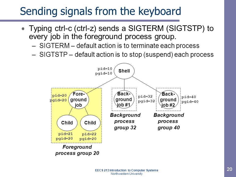 EECS 213 Introduction to Computer Systems Northwestern University 20 Sending signals from the keyboard Typing ctrl-c (ctrl-z) sends a SIGTERM (SIGTSTP) to every job in the foreground process group.