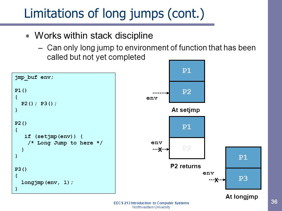 EECS 213 Introduction to Computer Systems Northwestern University 36 Limitations of long jumps (cont.) Works within stack discipline –Can only long jump to environment of function that has been called but not yet completed jmp_buf env; P1() { P2(); P3(); } P2() { if (setjmp(env)) { /* Long Jump to here */ } P3() { longjmp(env, 1); } env P1 P2 At setjmp P1 P3 env At longjmp X P1 P2 P2 returns env X