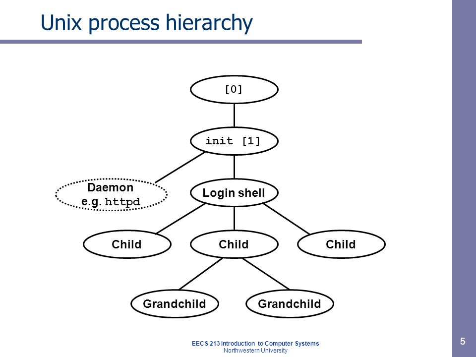 EECS 213 Introduction to Computer Systems Northwestern University 5 Unix process hierarchy Login shell Child Grandchild [0] Daemon e.g.