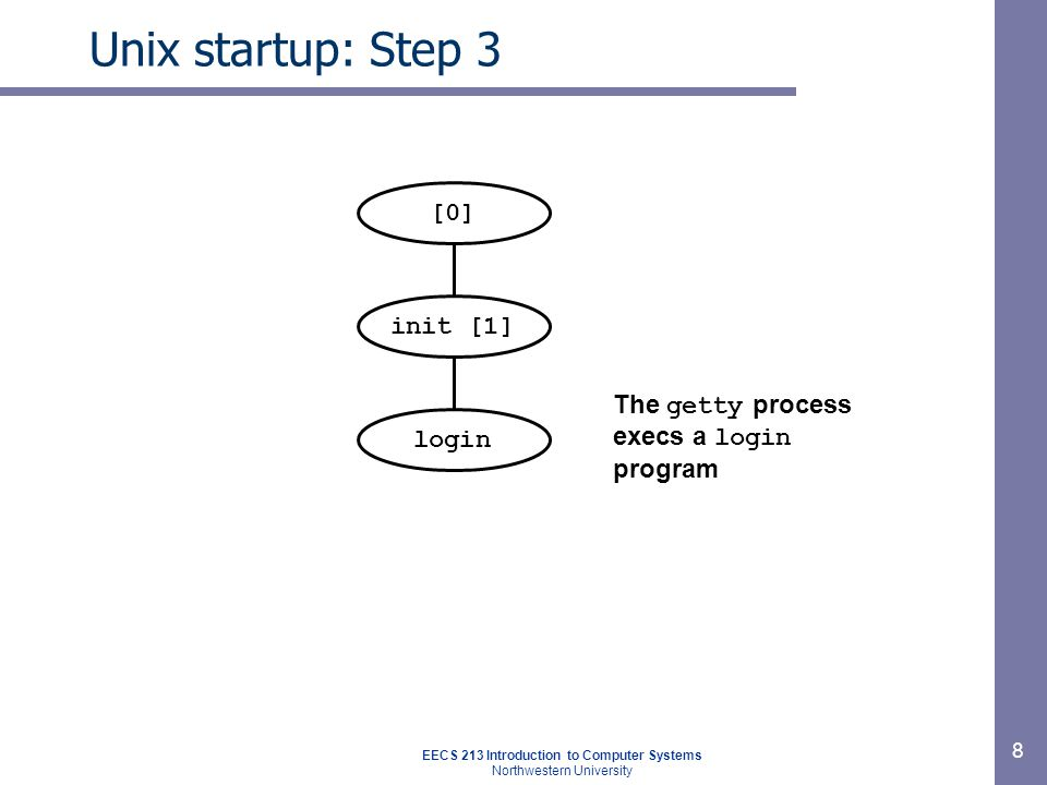 EECS 213 Introduction to Computer Systems Northwestern University 8 Unix startup: Step 3 init [1] [0] The getty process execs a login program login