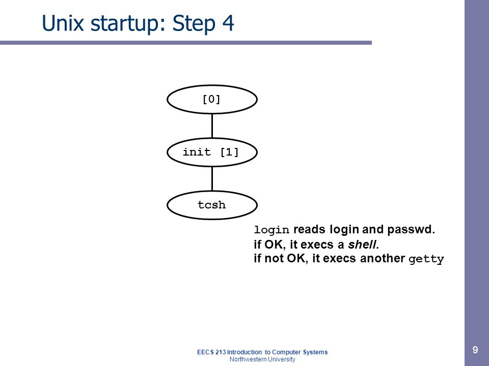 EECS 213 Introduction to Computer Systems Northwestern University 9 Unix startup: Step 4 init [1] [0] login reads login and passwd.
