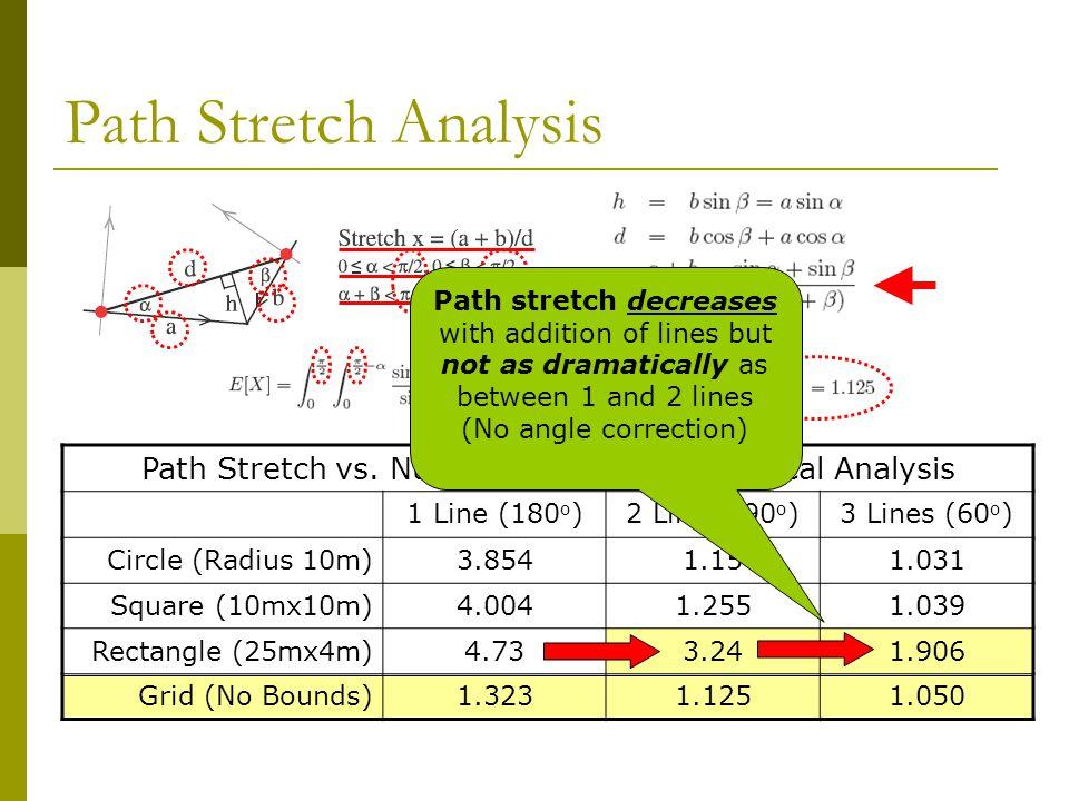 Path Stretch Analysis Path Stretch vs. Number of Lines – Numerical Analysis 1 Line (180 o )2 Lines (90 o )3 Lines (60 o ) Circle (Radius 10m)3.8541.15