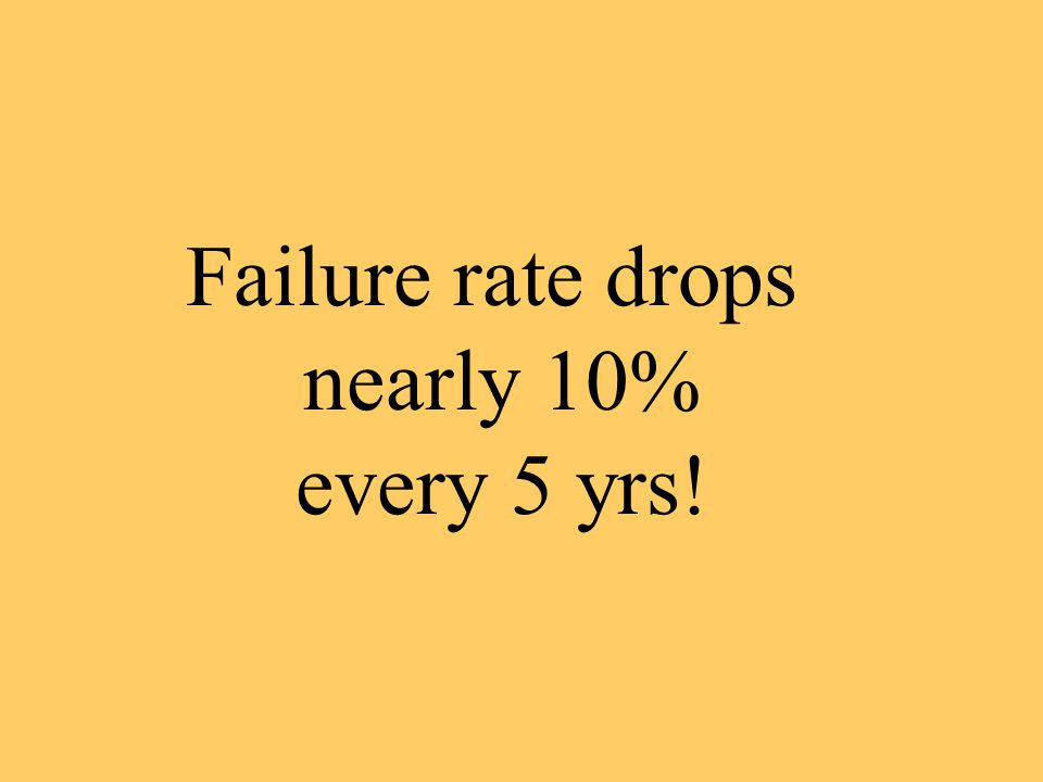 Failure rate drops nearly 10% every 5 yrs!