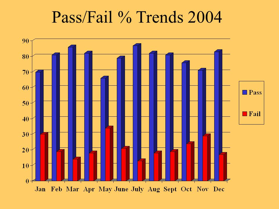 Pass/Fail % Trends 2004