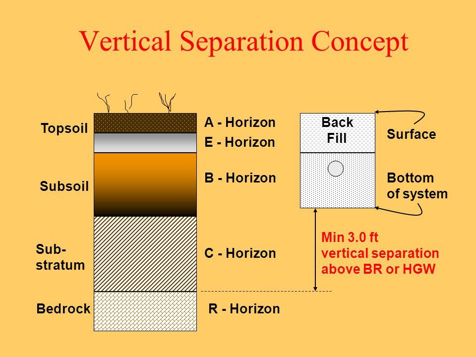 Vertical Separation Concept Min 3.0 ft vertical separation above BR or HGW A - Horizon E - Horizon B - Horizon C - Horizon R - Horizon Topsoil Subsoil