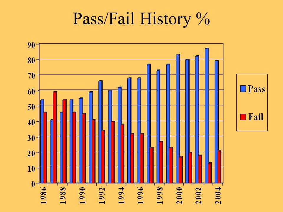 Pass/Fail History %