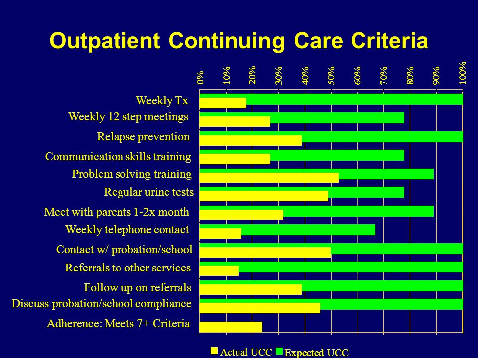 Outpatient Continuing Care Criteria 0% 10% 20% 30%40%50%60%70%80%90%100% Expected 0% 10% 20% 30%40%50%60%70%80%90%100% Expected UCC WeeklyTx Weekly 12 step meetings Regular urine tests Contact w/ probation/school Follow up on referrals Relapse prevention Communication skills training Problem solving training Meet with parents 1-2x month Weekly telephone contact Referrals to other services Discuss probation/school compliance Adherence: Meets 7+ Criteria Actual UCC