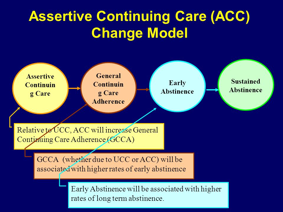 Assertive Continuing Care (ACC) Change Model Assertive Continuin g Care General Continuin g Care Adherence Relative to UCC, ACC will increase General Continuing Care Adherence (GCCA) Early Abstinence GCCA (whether due to UCC or ACC) will be associated with higher rates of early abstinence Sustained Abstinence Early Abstinence will be associated with higher rates of long term abstinence.