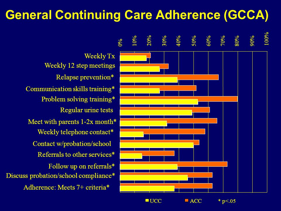 General Continuing Care Adherence (GCCA) 0% 10% 20% 30% 40%50%60%70%80% WeeklyTx Weekly 12 step meetings Regular urine tests Contact w/probation/school Follow up on referrals* ACC * p<.05 90% 100% Relapse prevention* Communication skills training* Problem solving training* Meet with parents 1-2x month* Weekly telephone contact* Referrals to other services* Discuss probation/school compliance* Adherence: Meets 7+ criteria* UCC