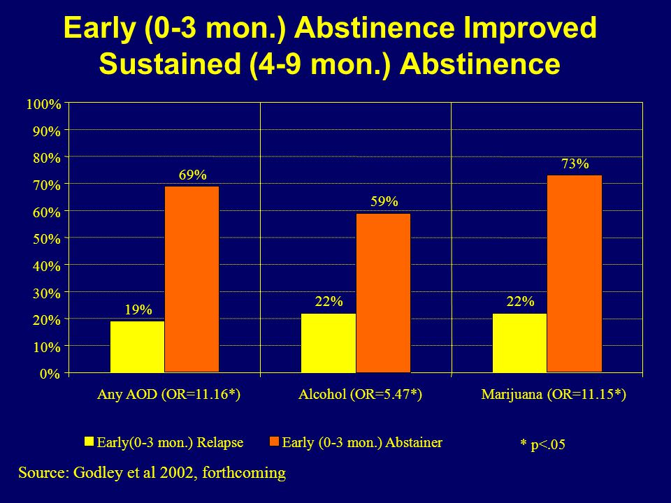 Early (0-3 mon.) Abstinence Improved Sustained (4-9 mon.) Abstinence Source: Godley et al 2002, forthcoming 19% 22% 0% 10% 20% 30% 40% 50% 60% 70% 80% 90% 100% Any AOD (OR=11.16*)Alcohol (OR=5.47*) Marijuana (OR=11.15*) Early(0-3 mon.) Relapse 69% 59% 73% Early (0-3 mon.) Abstainer * p<.05
